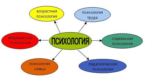 Понятие мечты в психологии